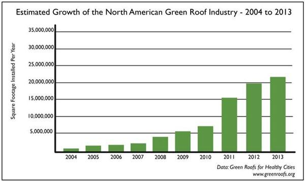 North American Green Roof Industry growth