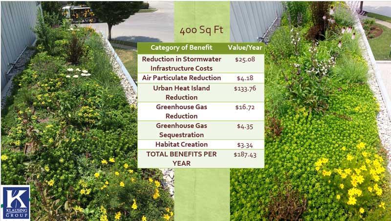 Green roof benefit (Dan Steever)